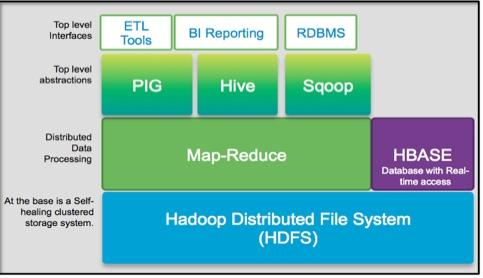 Components of Hadoop