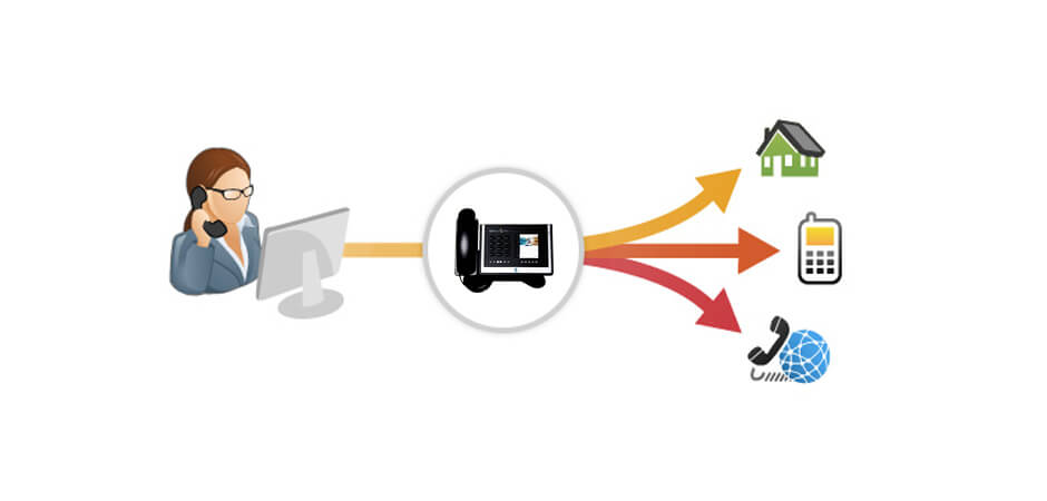 Using Call Forwarding While Traveling